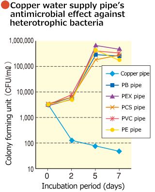 Copper water supply pipe's antimicrobial effect against heterotrophic bacteria