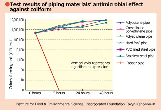 Test results of piping materials' antimicrobial effect against coliform