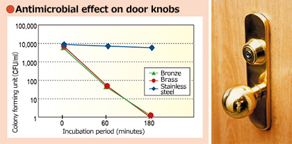 Antimicrobial effect on door knobs